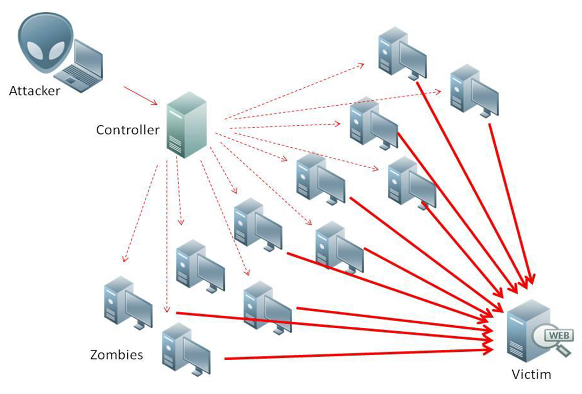 Ddos-attack-ex.png