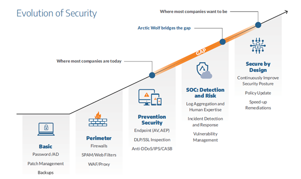 Evolution of Security